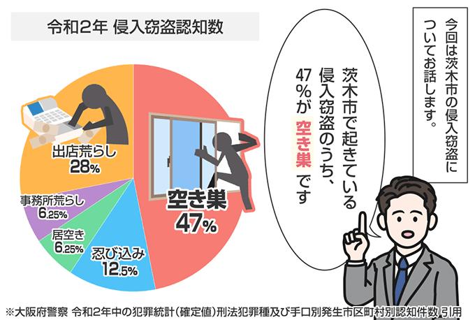 市 茨木 マイ ナンバーカード