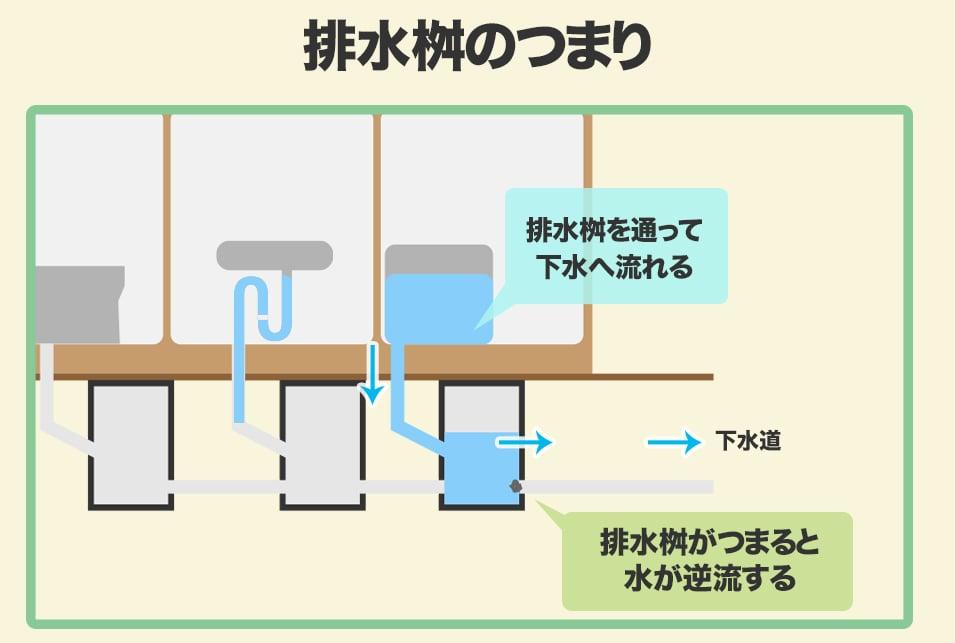 排水口がすぐ詰まる原因とは?症状別の対処法を解説   レスキューラボ