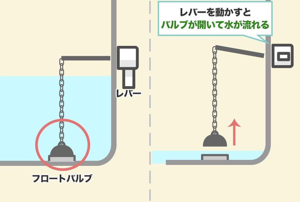 トイレタンクのフロートバルブを自分で交換する方法