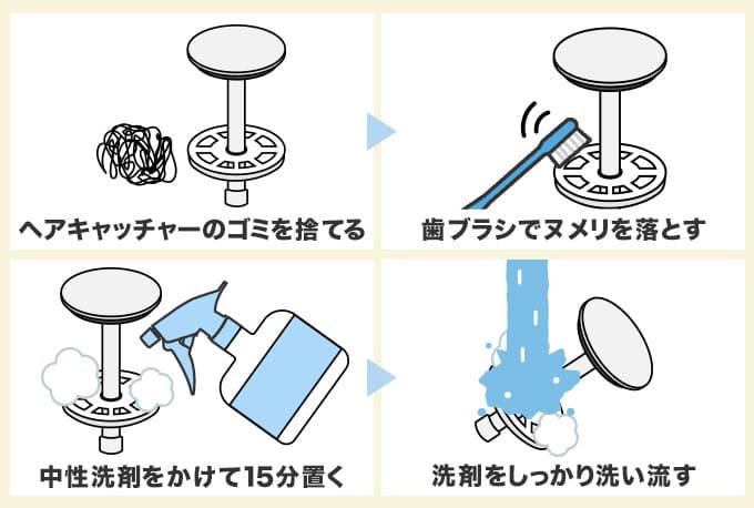 つまり 排水 溝 洗面 台