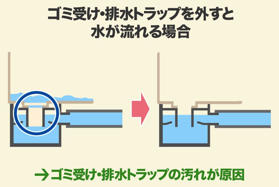 溝 風呂 つまり 排水