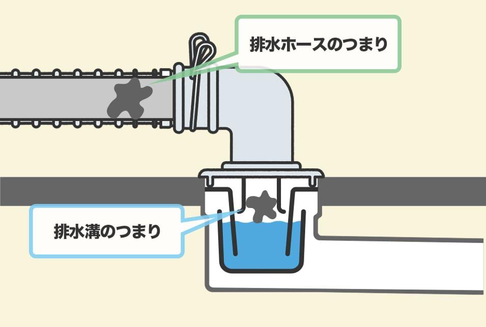 洗濯 機 下 から 水 漏れ